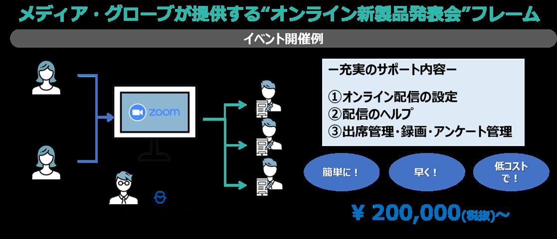オンライン新製品発表会second