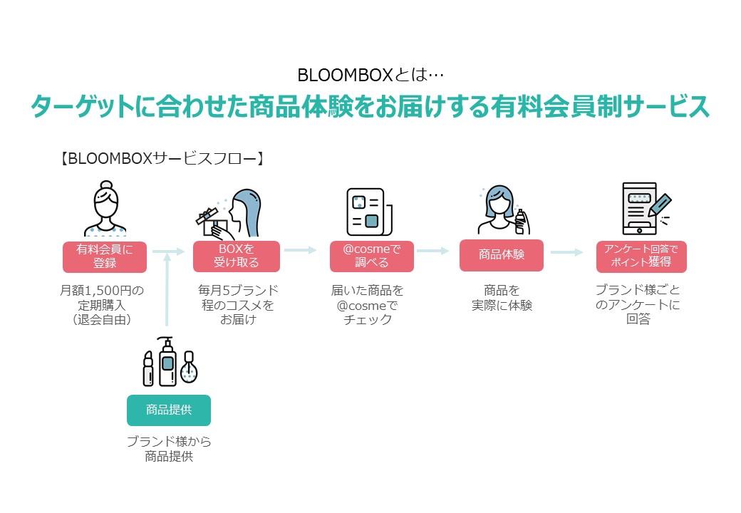 サンプリング(BloomBOX概要説明)②