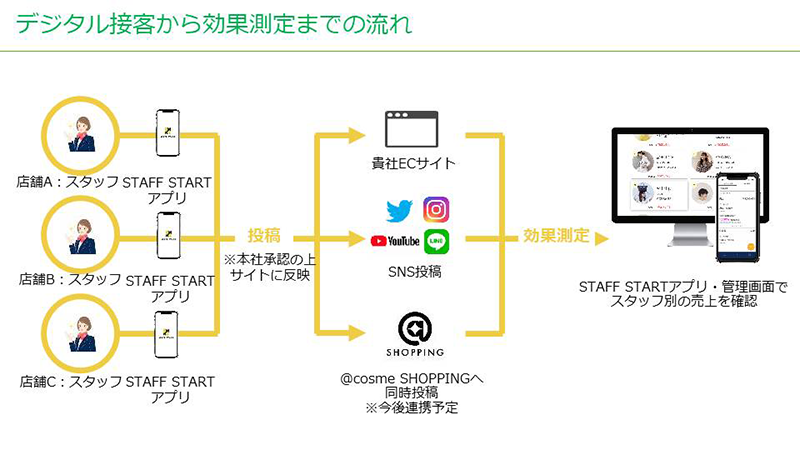 STAFF-START_02