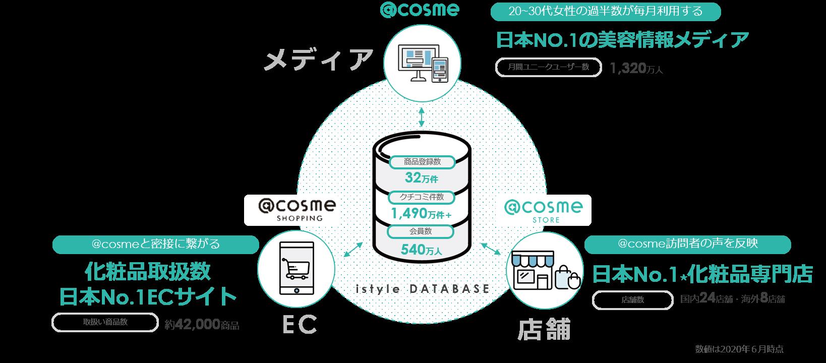 美容に関わる膨大な商品情報・ユーザー情報を蓄積した独自のデータベースを活用