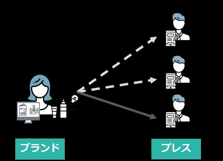 ブランド/プレスともに情報の展開先・収集に制限がある。